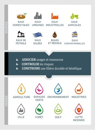 Concept de la réutilisation des eaux usées traitées